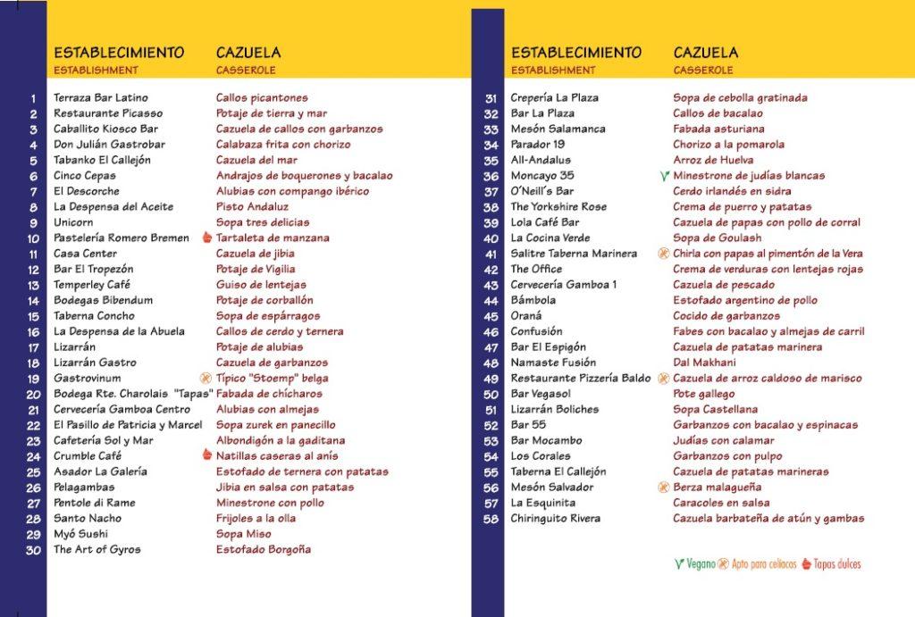 Establecimientos y tapas de La Cazuela de la Abuela 2019.